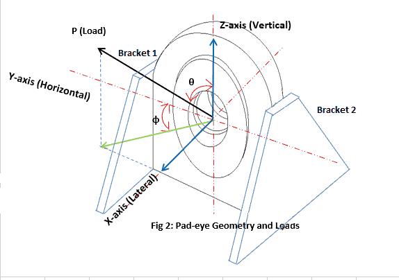 3D pad eye with 2 brackets