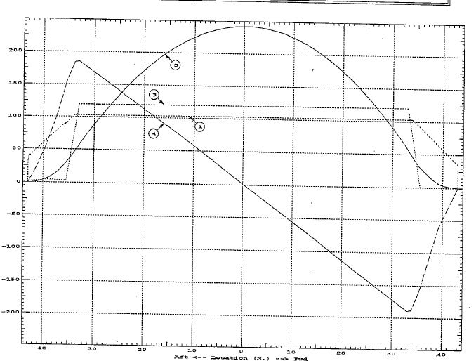 Barge-Bending-Moment-Curve-TheNavalArch