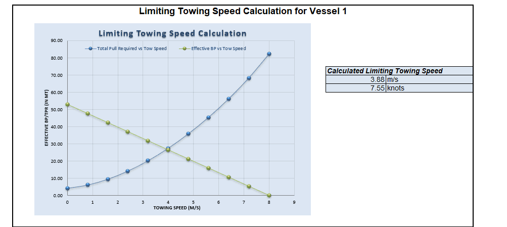 Bollard Pull Ships with Limiting Speed TheNavalArch 6