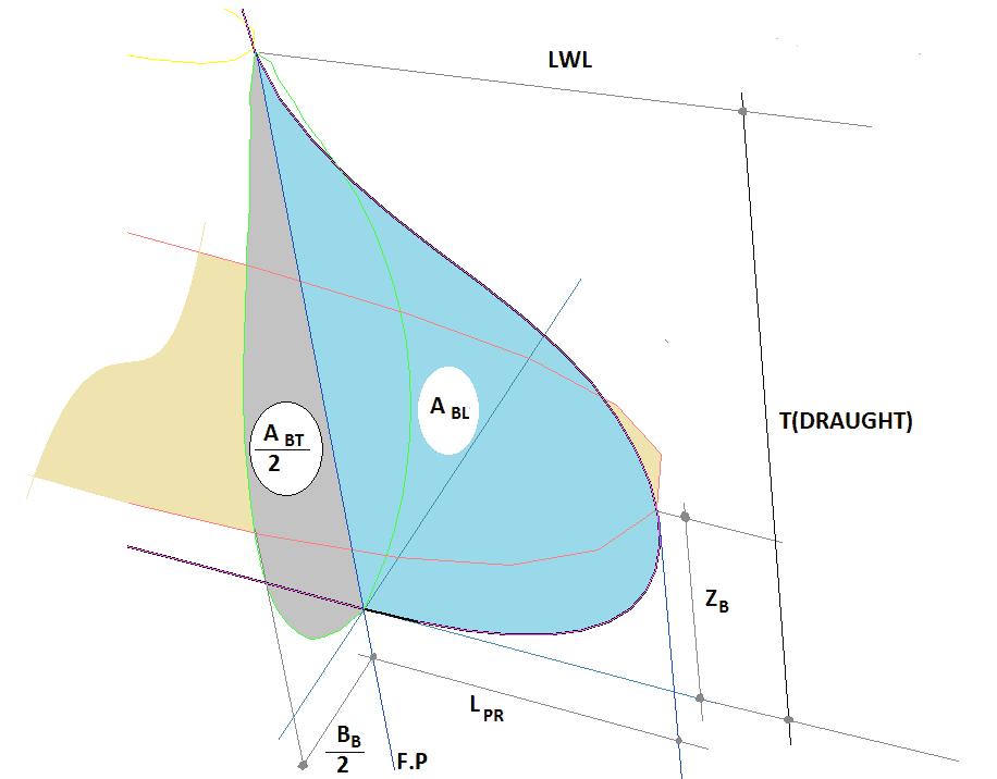Bulbous-Bow-TheNavalArch-21Parameters