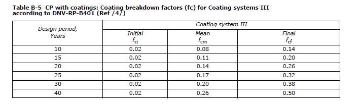 DNV-B-101-Coating-Breakdown-Factors