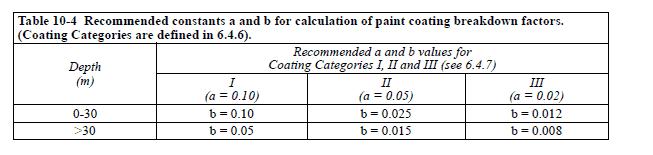 DNV-B-401-Coating-Breakdown-Factors