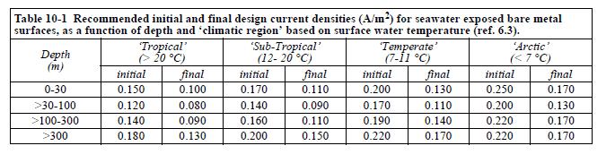 DNV-B-401-Current-Densities-Temperature-Water-Depth