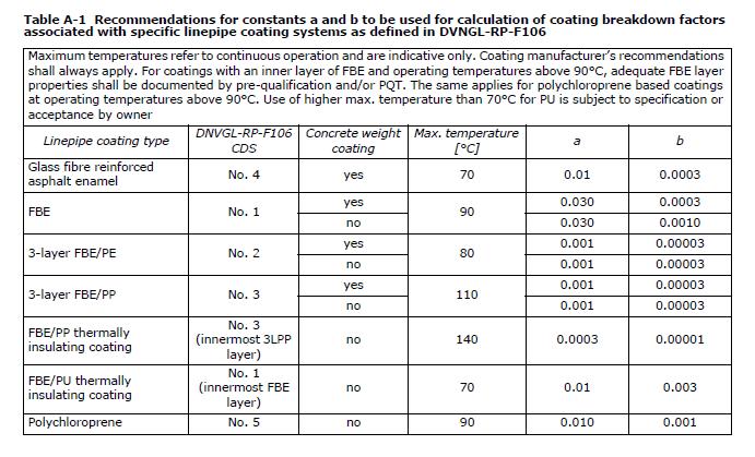 DNV-F-103-Coating-Breakdown-Factors