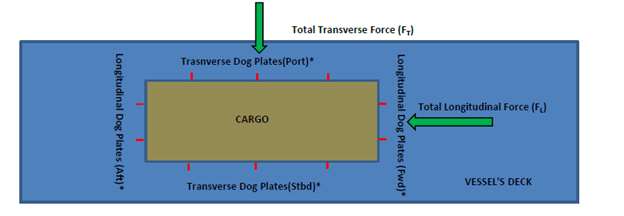Dog-Plate-fORCES-TheNavalArch