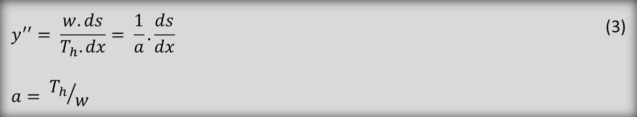 Eq-3-Catenary-Profile-TheNavalArch