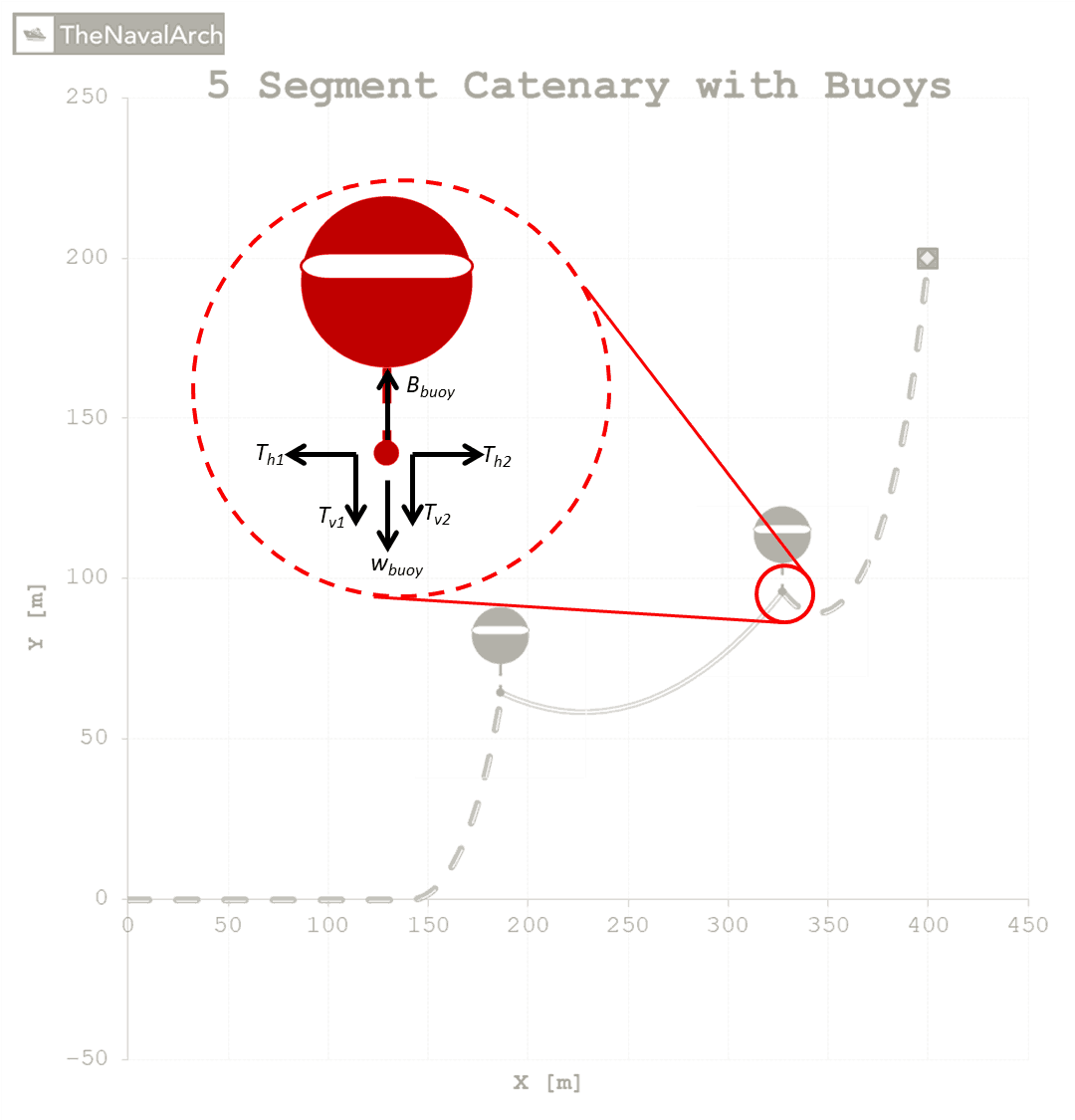 Fig-6-Boundary-conditions-at-a-buoy-TheNavalArch