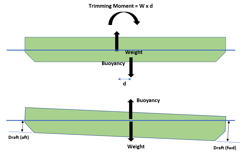 Hydrostatics-Trim-Draft-TheNavalArch-2
