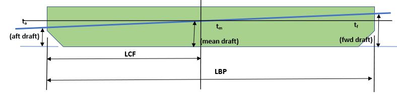 Hydrostatics-Trim-Draft-TheNavalArch-4