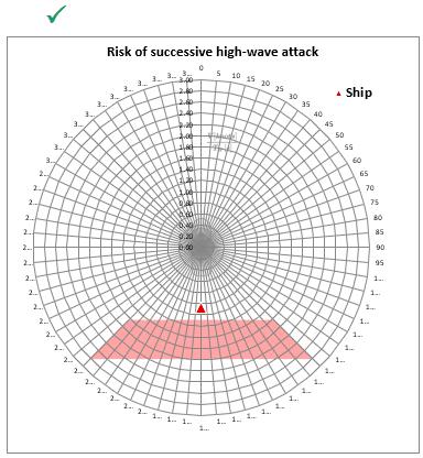 IMO Risk Estimator TheNavalArch 2