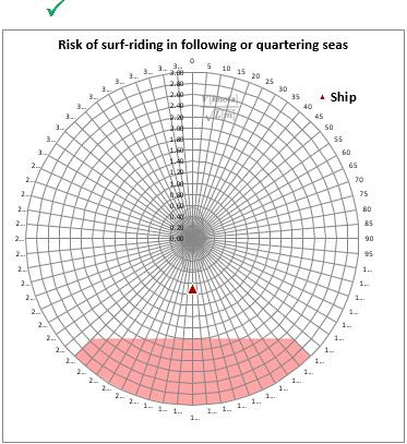 IMO Risk Estimator TheNavalArch 3