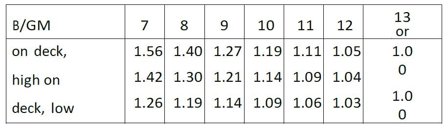 Lashing-Design-IMO-CSS-TheNavalArch-Table-IMO-CSS-correction-BGM