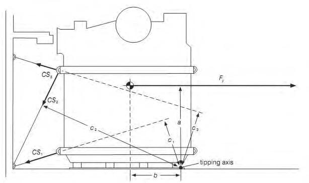 Lashing-Design-IMO-CSS-TheNavalArch-transverse-moment