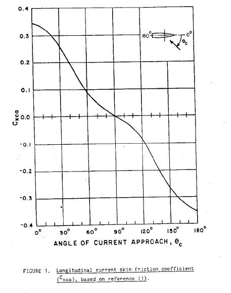 Longitudinal-Current-Coeff-DDS-582-TheNavalArch