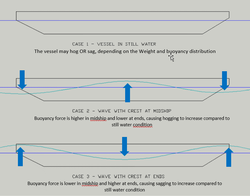 Effect of wave on the ships strength - hog and sag