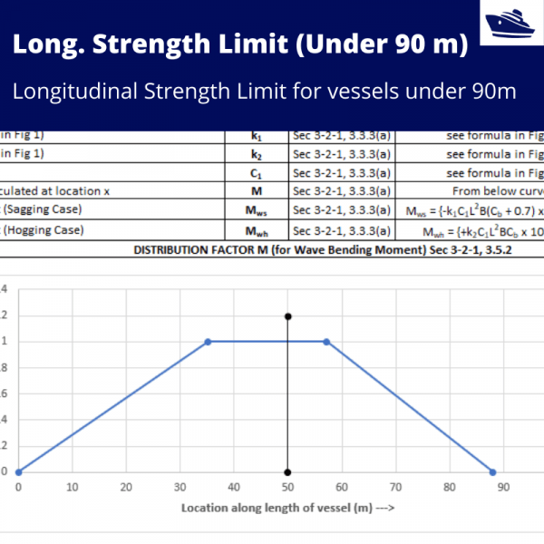 Longitudinal-Strength-Check-under-90-m-TheNavalArch-cover
