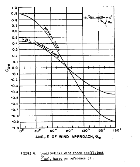 Longitudinal-Wind-Coeff-DDS-582-TheNavalArch