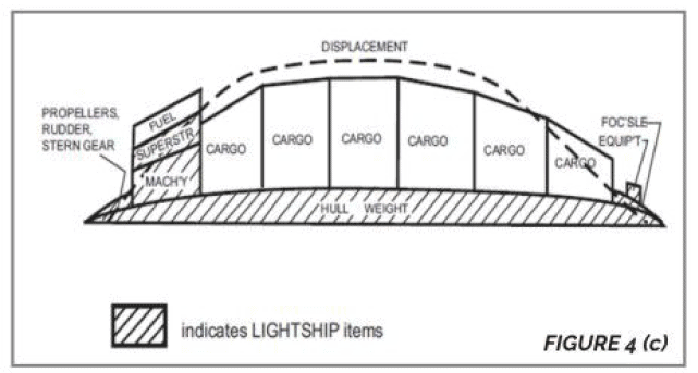 Marine-Propeller-Shafting-and-Shafting-Alignment-TheNavalArch-4c