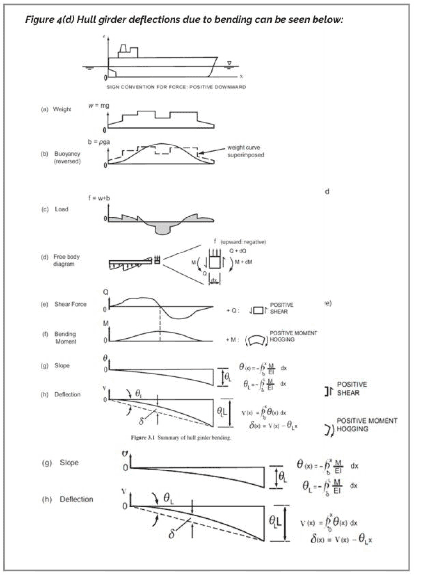 Marine-Propeller-Shafting-and-Shafting-Alignment-TheNavalArch-4d