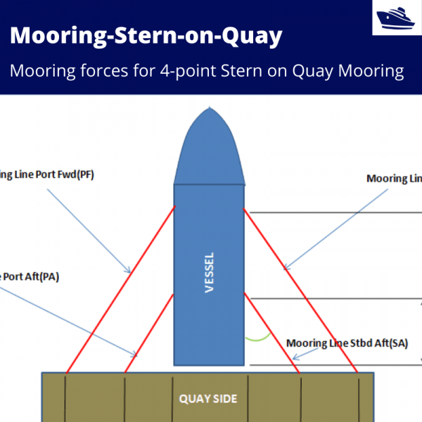 Mooring-Forces-Stern-on-Quay-TheNavalArch