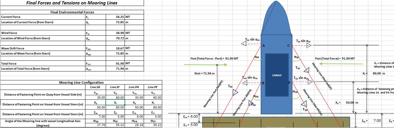 Mooring-Stern-on-Quay-Calculation-1-TheNavalArch-
