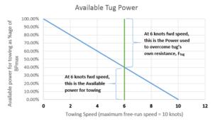 Part 2 - Tug Power