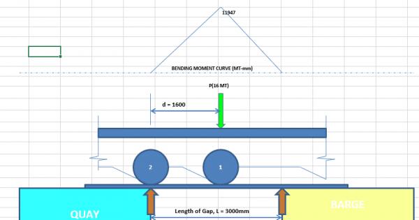SPMT-Loadout-Ramp-Design-www.thenavalarch.com-3