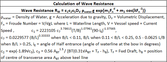 Ship-Resistance-wave-making-TheNavalArch