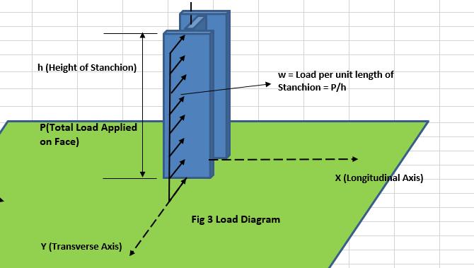 Stanchion-Design-TheNavalArch-dist-load