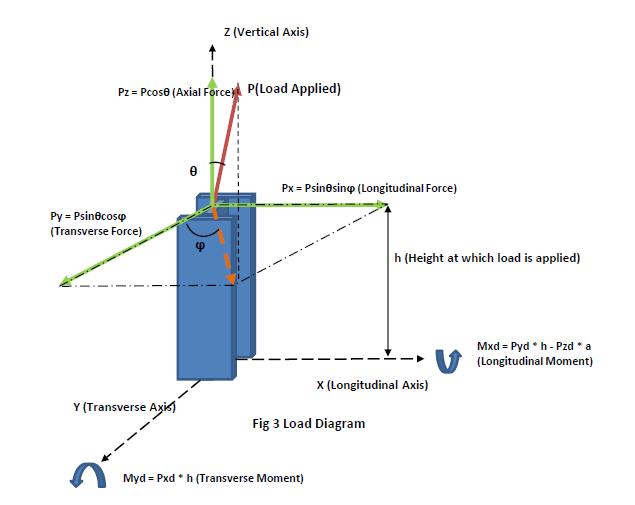 Stanchion-Design-TheNavalArch-point-load-forces