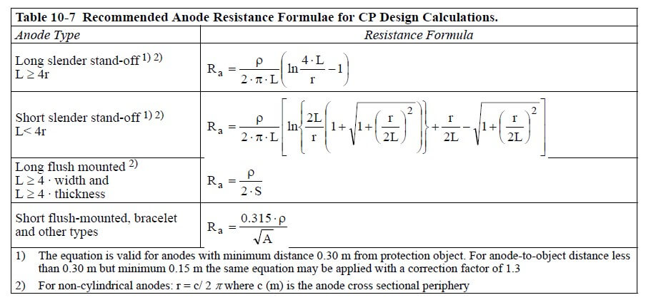 Table - Resistivity
