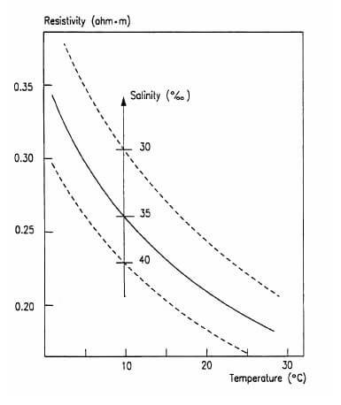 Table - Salinity
