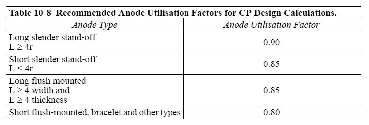 Table - Utilization Factors