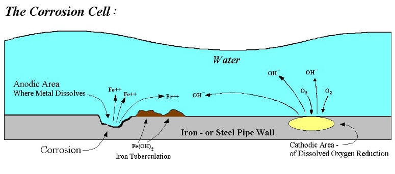 The-mechanism-of-Corrosion-TheNavalArch