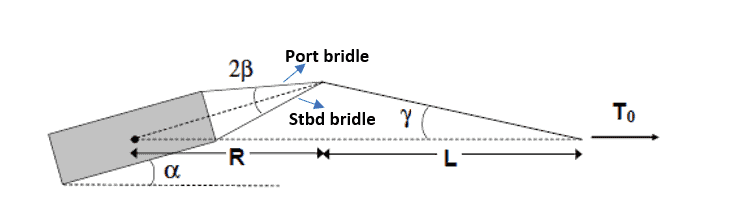 Towing-Calculations-TheNavalArch-Towing-Bridle-Force