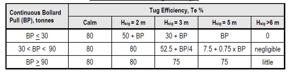 Towing Efficiency - ND0030