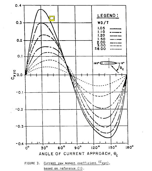 Yaw-Current-Coeff-DDS-582-TheNavalArch